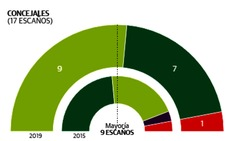 Elecciones municipales 2019 Bergara: EH Bildu arrebata al PNV la alcaldía