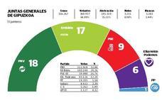 Elecciones 26M: La continuidad en Gipuzkoa, a examen