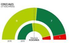 Elecciones municipales 2019 Zumaia: EH Bildu se impone al PNV y logra mayoría absoluta con 9 concejales