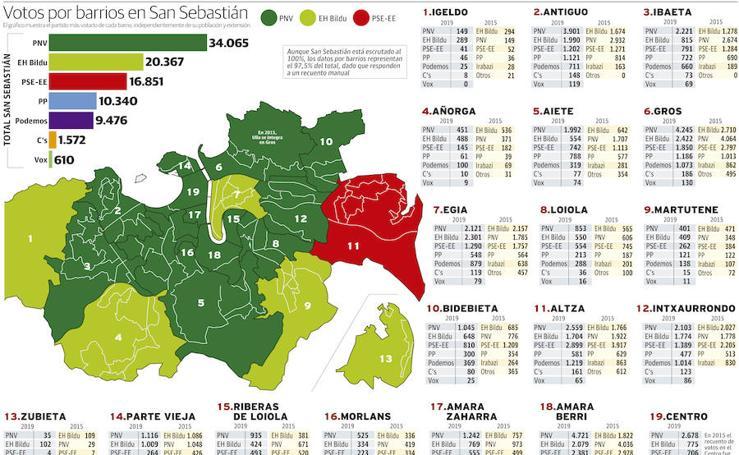 Los votos por barrios en Donostia
