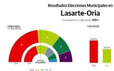 Elecciones municipales 2019 Lasarte-Oria: los socialistas ganan fuerza y conservan la primera posición