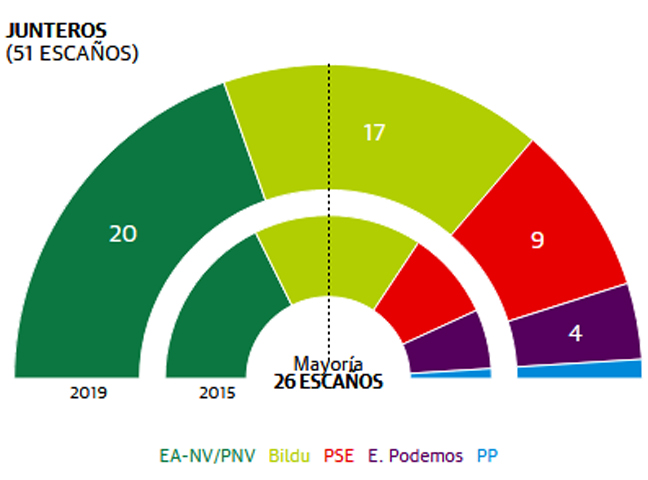 El PNV se refuerza y mantiene las tres diputaciones y las capitales vascas
