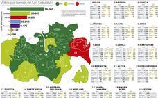 El PNV vence en 13 barrios, arrebata la Parte Vieja a EH Bildu y el PSE gana solo en Altza