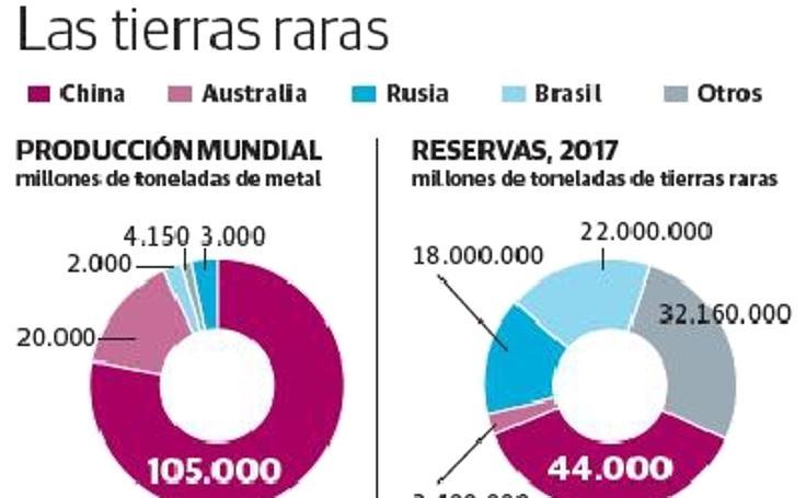 Producción mundial y reservas de tierras raras