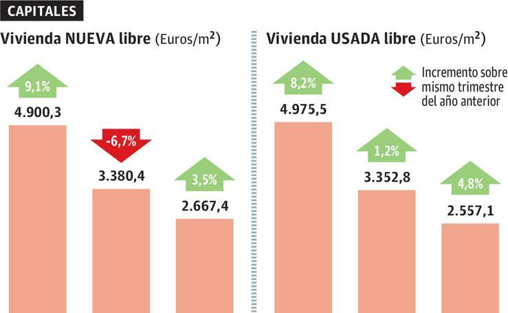 El mercado de la vivienda en la CAV
