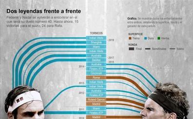 Nadal-Federer, una rivalidad mítica