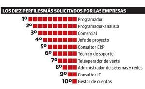 La falta de profesionales amenaza el futuro del pujante sector tecnológico de Euskadi