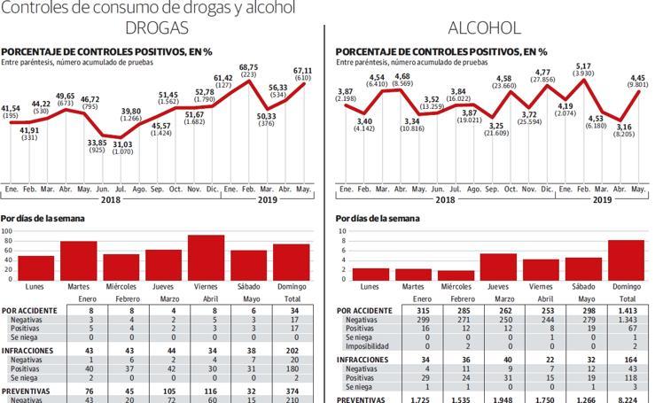 Controles de drogas y alcohol en Gipuzkoa