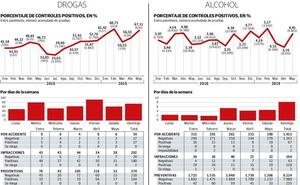 El 60% de los controles de drogas a conductores en Gipuzkoa da positivo