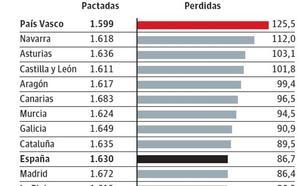 Euskadi, a la cabeza en absentismo con 125 horas no trabajadas por empleado