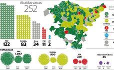 La hegemonía PNV-PSE en la Euskadi más urbana se impone al eje EH Bildu-Podemos