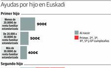 Euskadi avanza en sus políticas familiares pero sigue muy lejos de converger con Europa