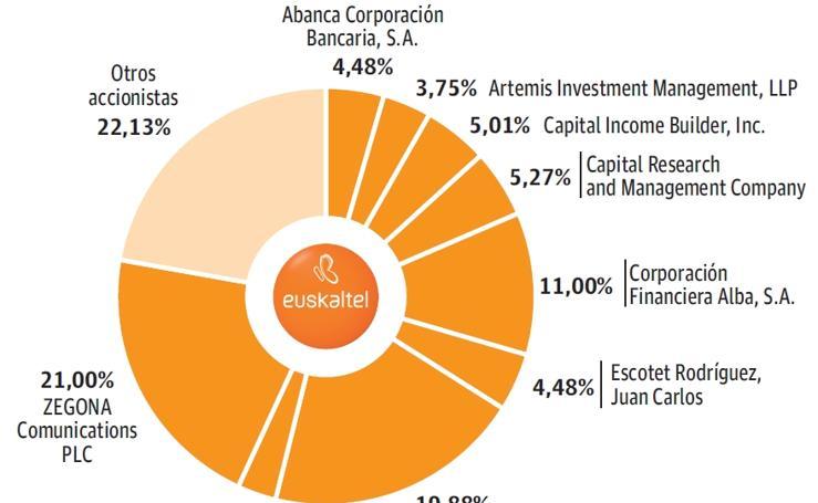 Principales accionistas actuales de Euskaltel