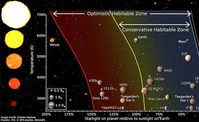 Descubren dos planetas similares a la Tierra con opciones para albergar vida