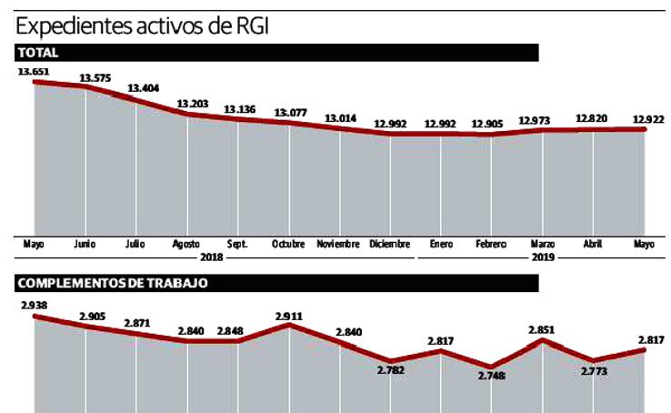 Expedientes activos de RGI