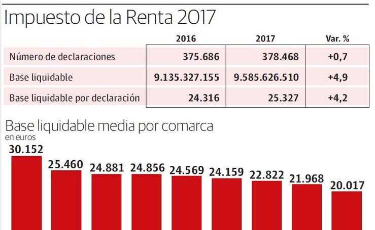 Gráfico: Consulta las rentas medias de Gipuzkoa