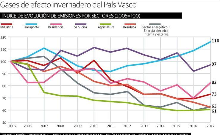 Gases de efecto invernadero del País Vasco