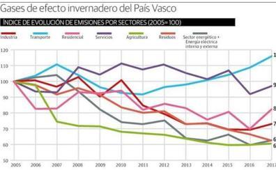 Las emisiones contaminantes de Euskadi marcan su nivel máximo desde 2012