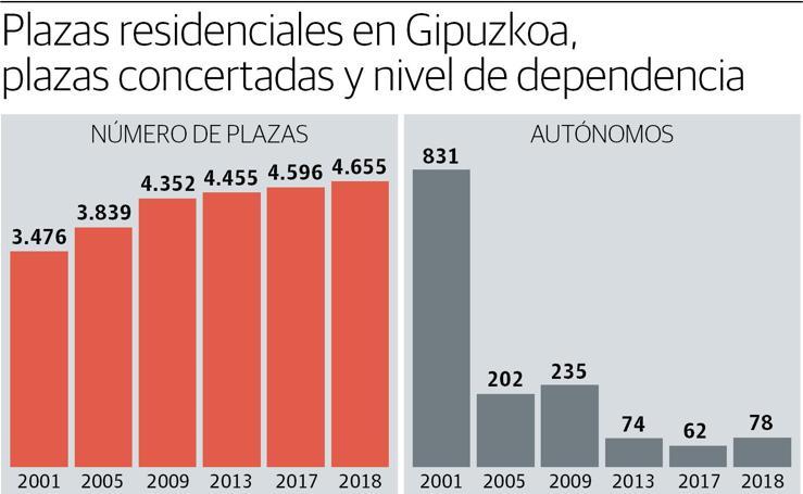 Plazas residenciales en Gipuzkoa, plazas concertadas y nivel de dependencia