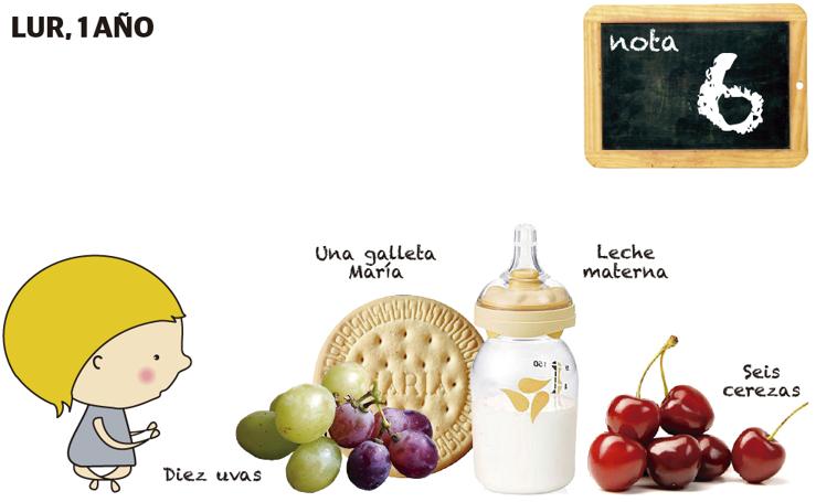 La nutricionista pone nota a las meriendas de los niños
