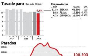 La ocupación crece con fuerza en Gipuzkoa al sumar 6.400 empleos en el segundo trimestre