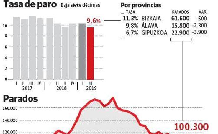 El desempleo en Euskadi