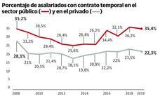 Euskadi y Navarra, las comunidades con más empleo temporal en el sector público