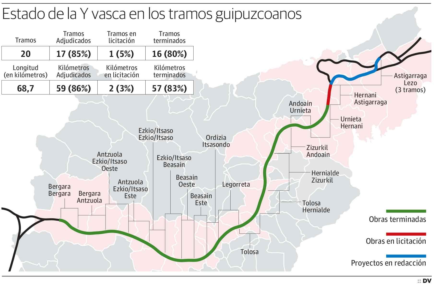 Estado de la Y vasca en los tramos guipuzcoanos