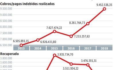 Los pagos indebidos de la RGI suman 46 millones en el último lustro en Gipuzkoa