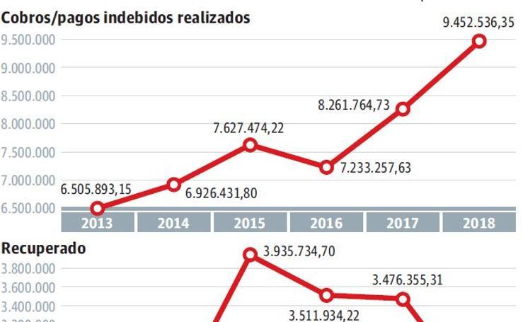 Evolución de las cifras de Lanbide en Gipuzkoa