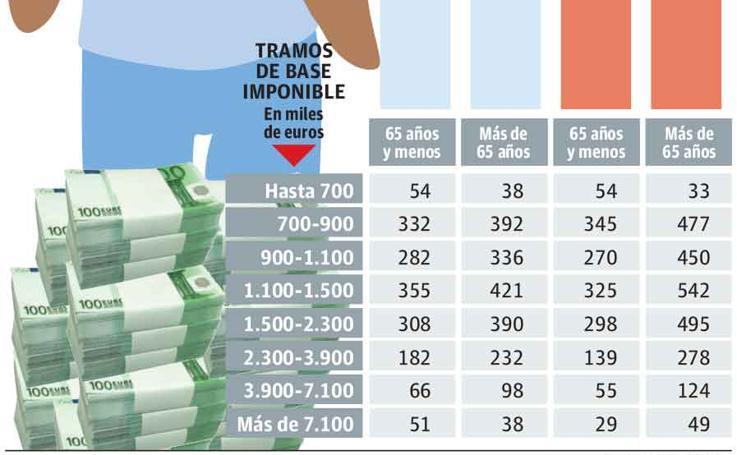 Gipuzkoa tiene más ricas que ricos