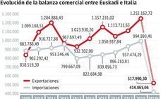 La crisis política en Italia, quinto destino exportador, suma otra incertidumbre a las empresas vascas