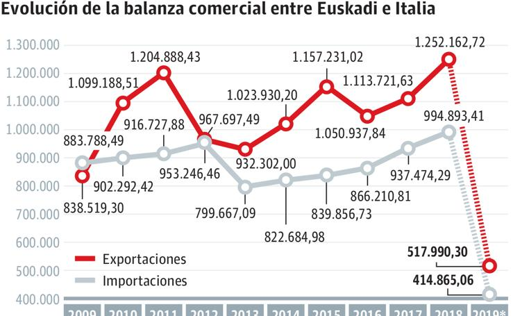 Relación comercial con Italia