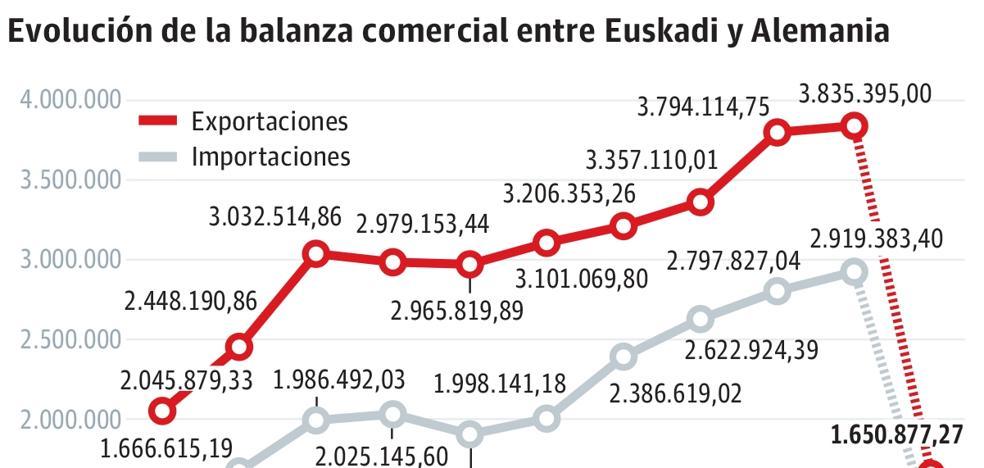 El sector de la automoción de Gipuzkoa, el más amenazado por el parón de Alemania