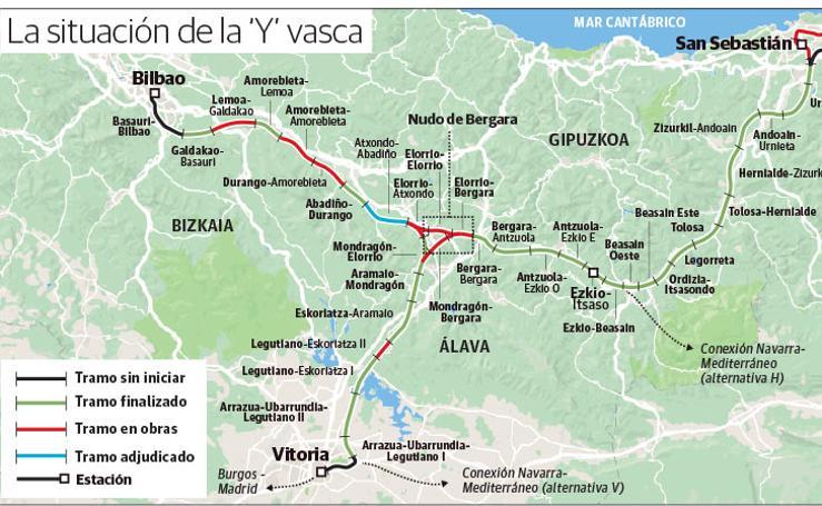 Situación de la Y Vasca
