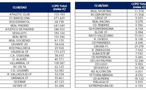 Barça y Madrid suman más límite salarial que 17 clubes de la Liga juntos
