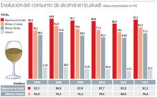 El consumo esporádico de alcohol entre los vascos aumenta mientras que el diario se estanca