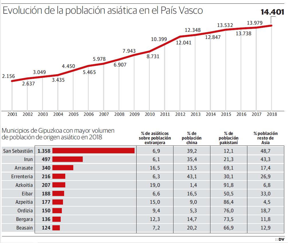 La población asiática gana presencia en Euskadi y se multiplica por siete desde 2001