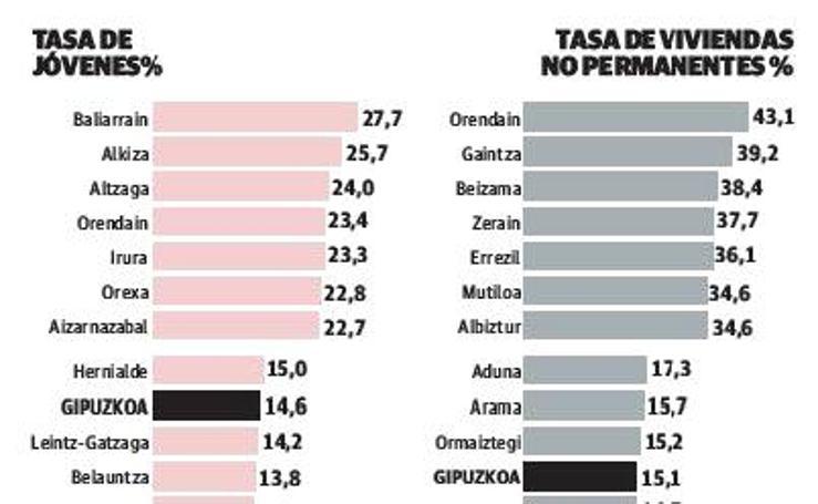 Las cifras de las localidades de menor tamaño de Gipuzkoa