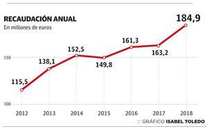 El recuperado Impuesto de Patrimonio logra alcanzar los ingresos previstos por Hacienda