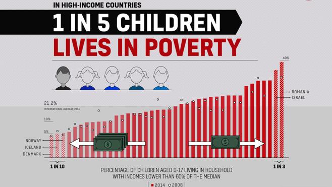 España, el cuarto país de los más ricos en el que viven más niños en hogares sin empleo
