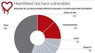 Heartbleed nos hace vulnerables