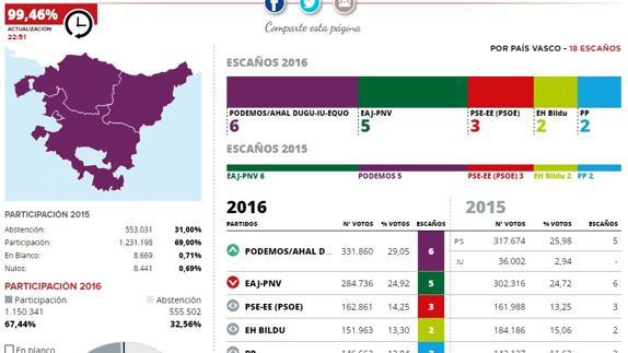 Elecciones 2016  Unidos Podemos gana en Euskadi y se lleva seis escaños 3998d79482327